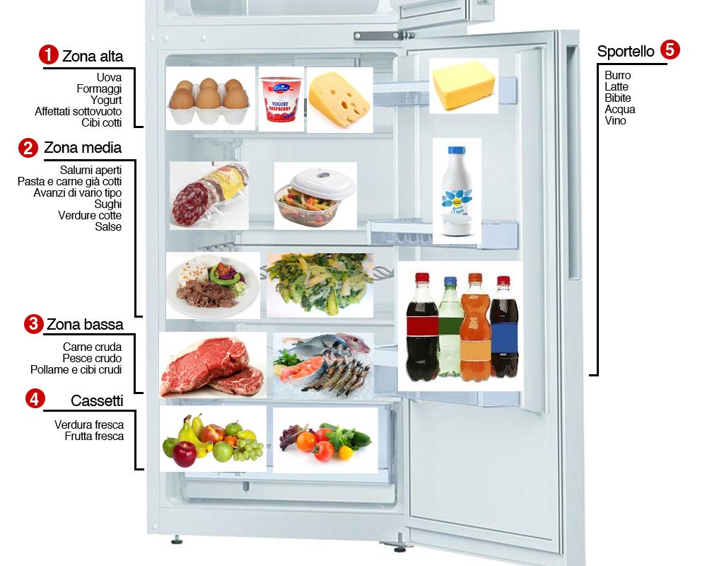 Come pulire il frigoriferowe clean - Pulire cotto interno ...